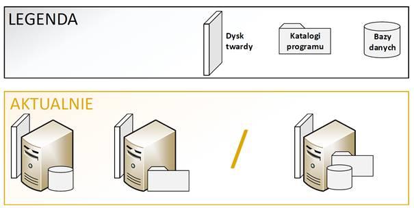 serwery zoprogramowaniem