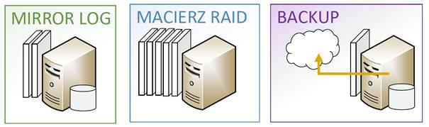 zabezpieczenie struktury